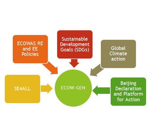 ecow chart. 2