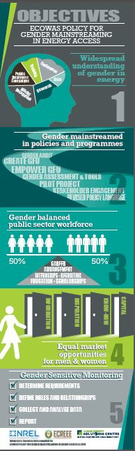 Infographics_ECOWAS Policy for Gender Mainstreaming in Energy Access